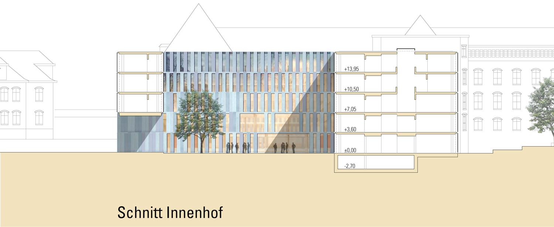 GAU_Schnitt-Innenhof2